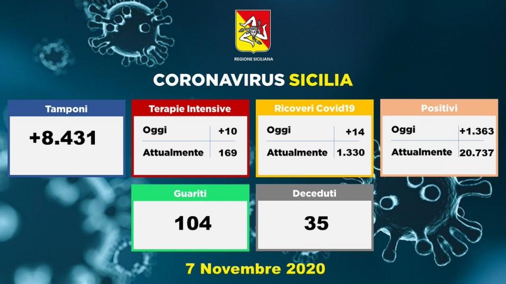 Sospensione attività Coronavirus in Sicilia 7 Novembre 2020