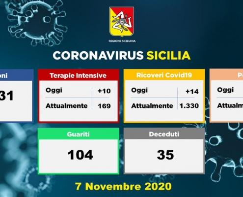CoronaVirus in Sicilia 7 Novembre 2020